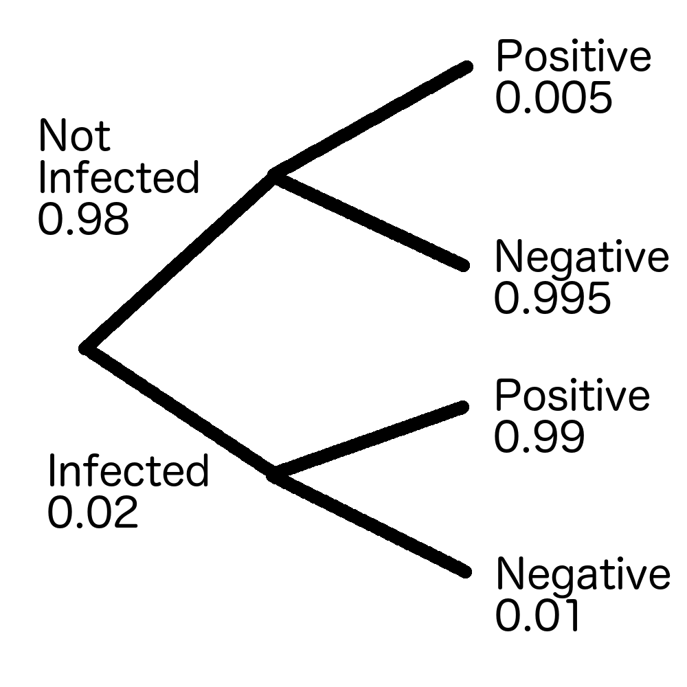 Bayes theorem and probability trees furqaanyusaf note the following features of the diagram at each level within the diagram the probabilities sum to one the person is either infected or not infected pooptronica Images